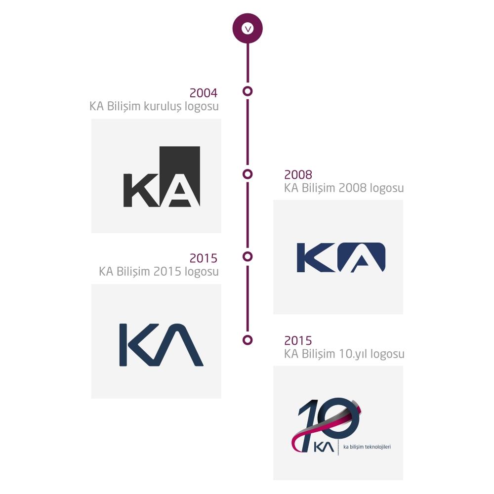 Logomuzu Değiştirdik…